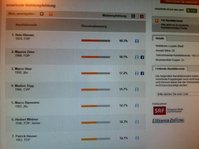 Smartvote: FDP Luzern
