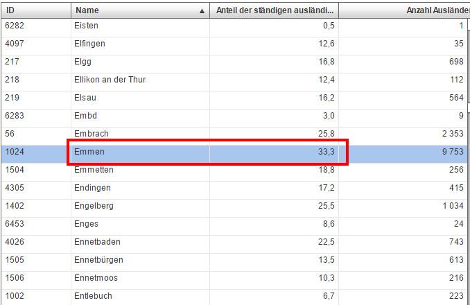 Emmen_Ausländeranteil_33_Prozent