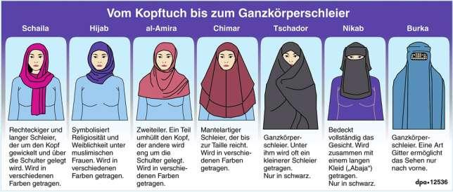 burka-verbot-grafik-zu-burka-nikab-schleier-co